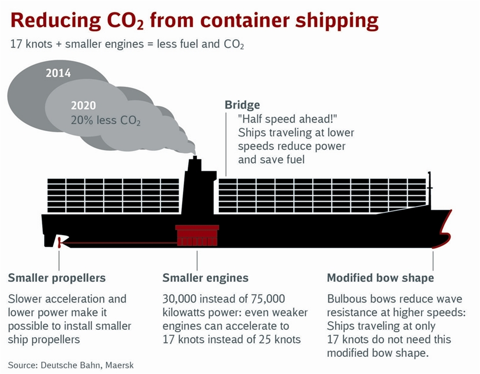 I avtalet förbinder sig Maersk Line att minska CO2-utsläppen från varje container de fraktar på uppdrag av DB Schenker fram till 2020 med 20 procent jämfört med 2014 års nivåer.