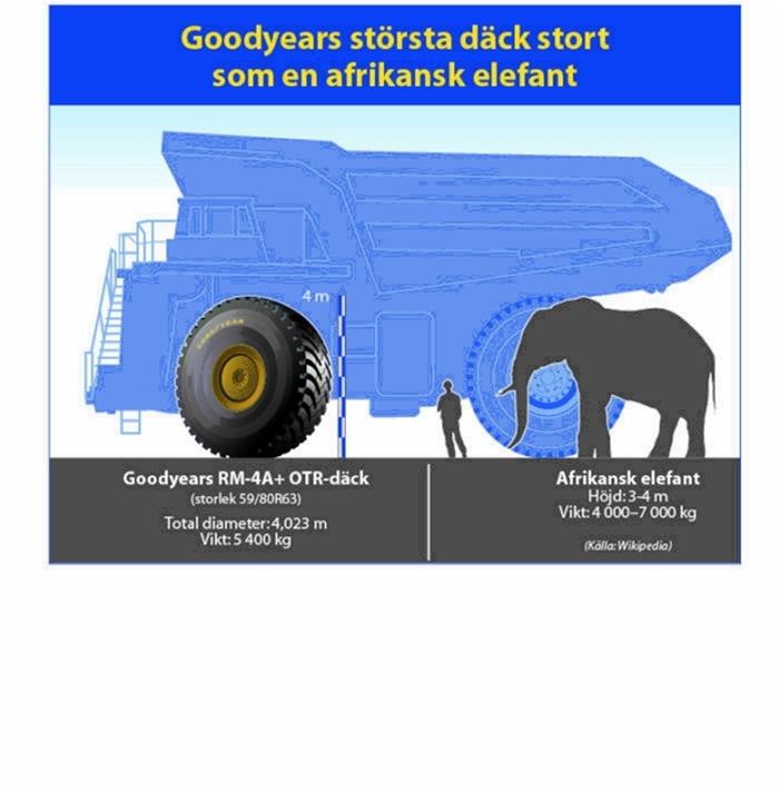 Goodyear får ofta frågan 'hur stort är det största däcket ni gör?'  Svaret är offroad-däcket RM-4A+ i storlek 59/80R63, som är lika högt som en stor elefant och väger ungefär lika mycket[1]. Det här massiva OTR-däcket ingår i vår RM-däckserie (Rock Mining) och är framtaget för att bära hundratals ton sten och andra material.